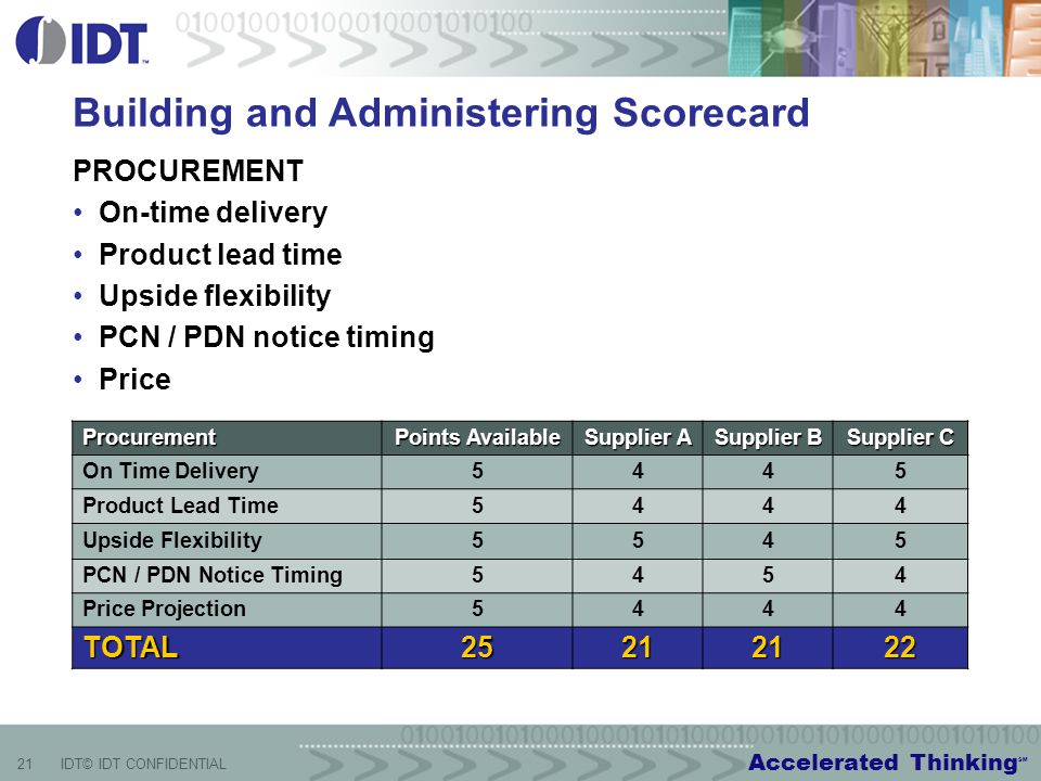 Accelerated Thinking SM 21IDT© IDT CONFIDENTIAL Building and Administering Scorecard PROCUREMENT On-time delivery Product lead time Upside flexibility PCN / PDN notice timing Price Procurement Points Available Supplier A Supplier B Supplier C On Time Delivery5 445 Product Lead Time5 444 Upside Flexibility5 545 PCN / PDN Notice Timing5 454 Price Projection5 444 TOTAL25212122