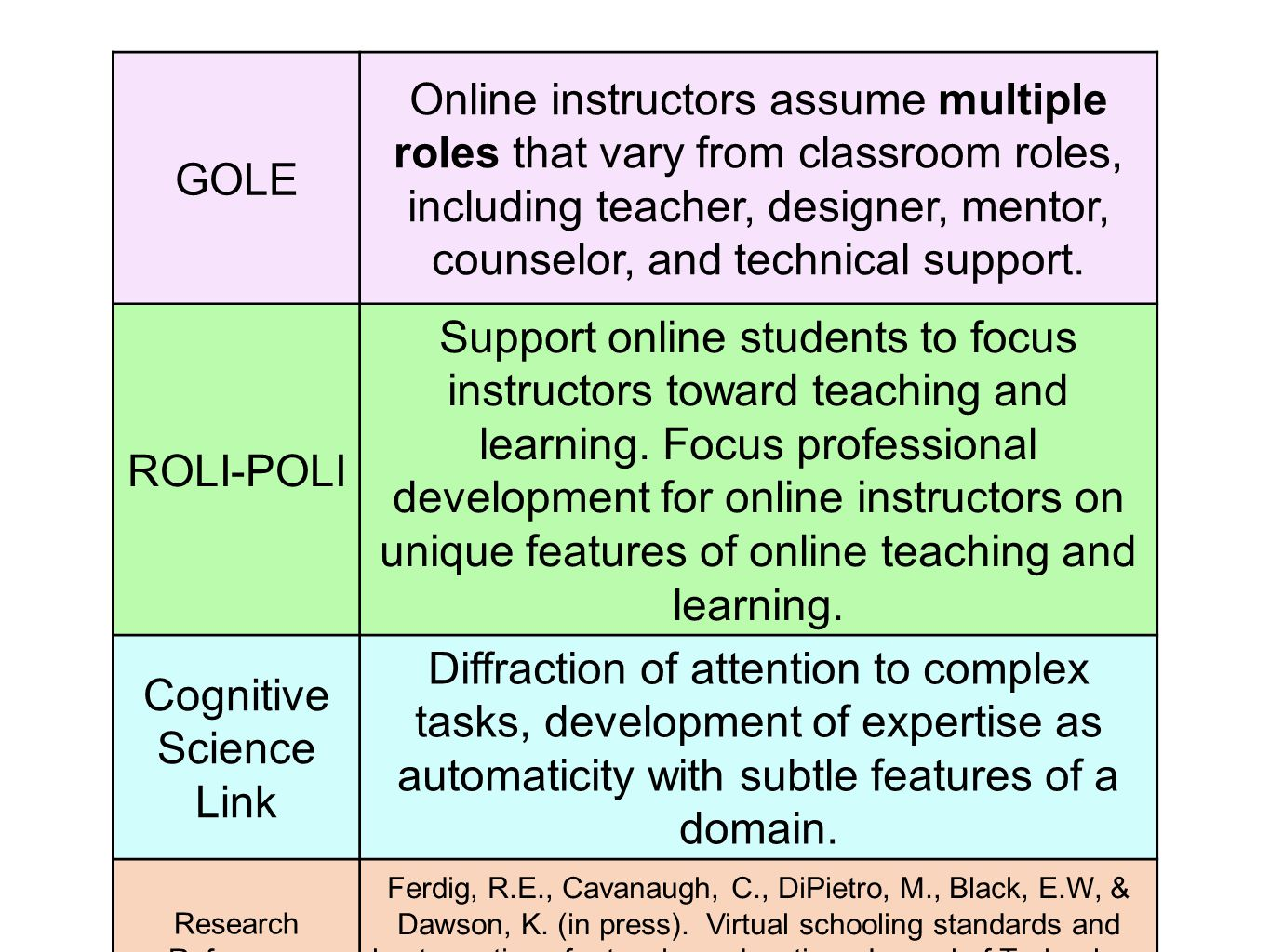 GOLE Online instructors assume multiple roles that vary from classroom roles, including teacher, designer, mentor, counselor, and technical support.