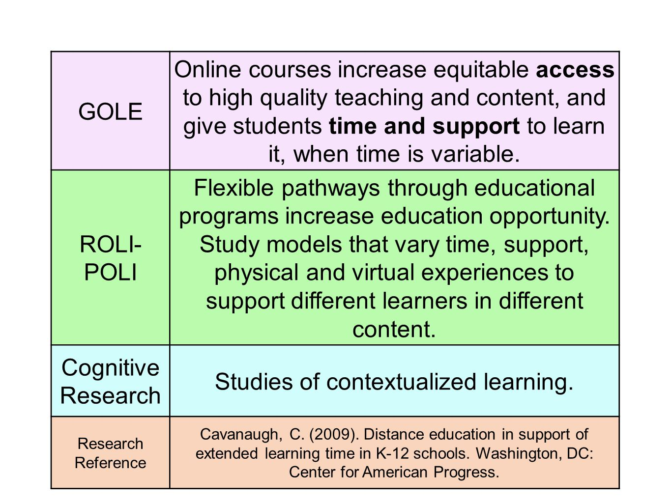 GOLE Learning time may be the most influential factor in the success of learners in online and blended environments ROLI- POLI Increase learning time in courses via engaging interactions.