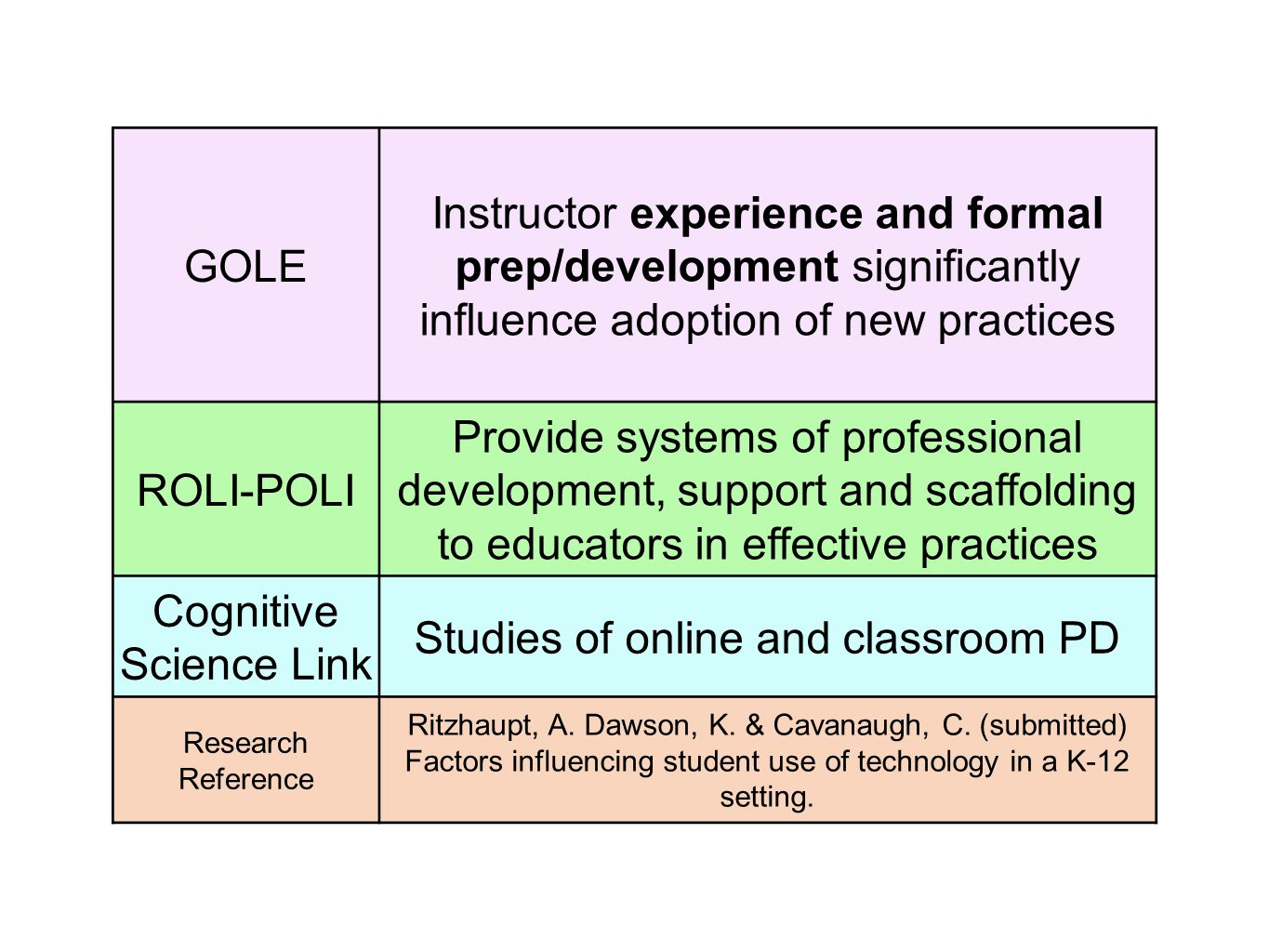 GOLE Instructor experience and formal prep/development significantly influence adoption of new practices ROLI-POLI Provide systems of professional development, support and scaffolding to educators in effective practices Cognitive Science Link Studies of online and classroom PD Research Reference Ritzhaupt, A.