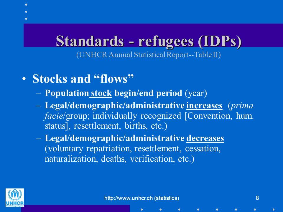 http://www.unhcr.ch (statistics)19 Wrap-up: sources Refugee stocks and flows –Register/registration (link to documentation/status) –Census (refugee/IDP, population) Asylum-seekers –Register/registration (link to documentation/status) Condition of asylum-seekers/refugees –Administrative records –Surveys –Census