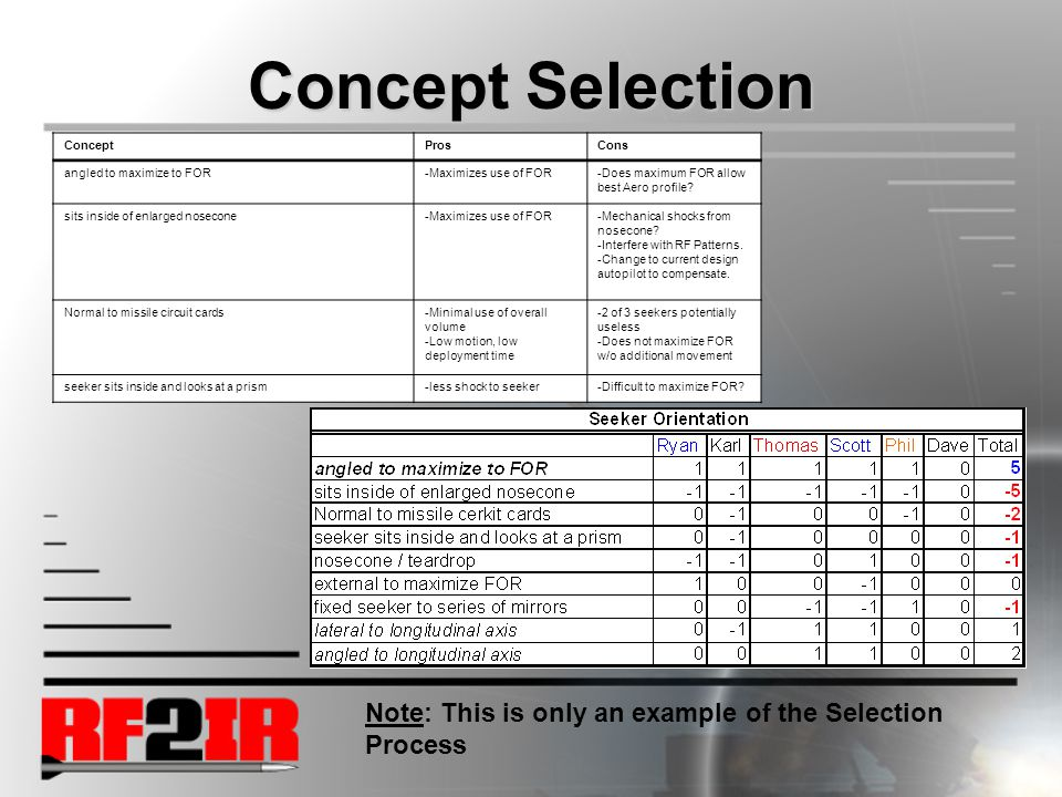 Concept Selection ConceptProsCons angled to maximize to FOR-Maximizes use of FOR-Does maximum FOR allow best Aero profile.