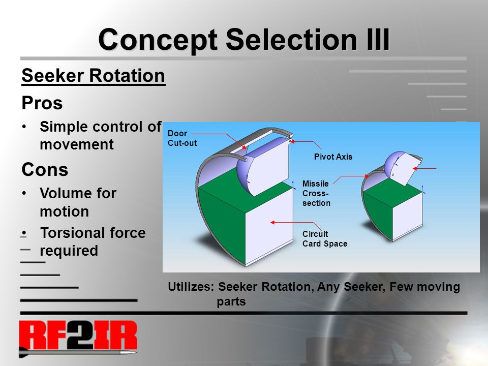 Concept Selection III IR Seeker Missile Cross- section Circuit Card Space Pivot Axis Door Cut-out Utilizes: Seeker Rotation, Any Seeker, Few moving parts Seeker Rotation Pros Simple control of movement Cons Volume for motion Torsional force required