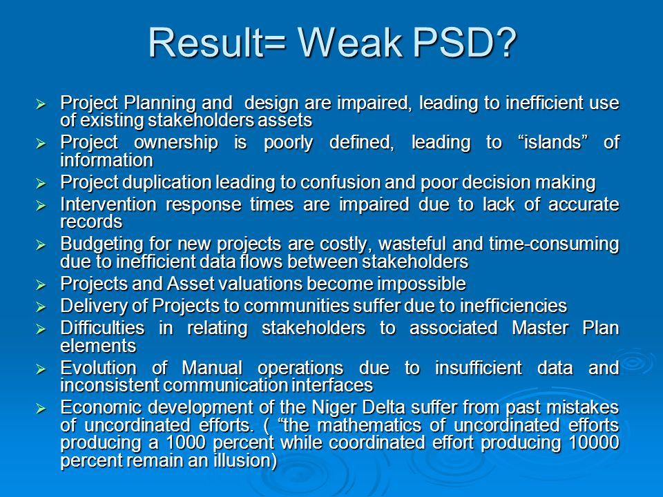 Result= Weak PSD.