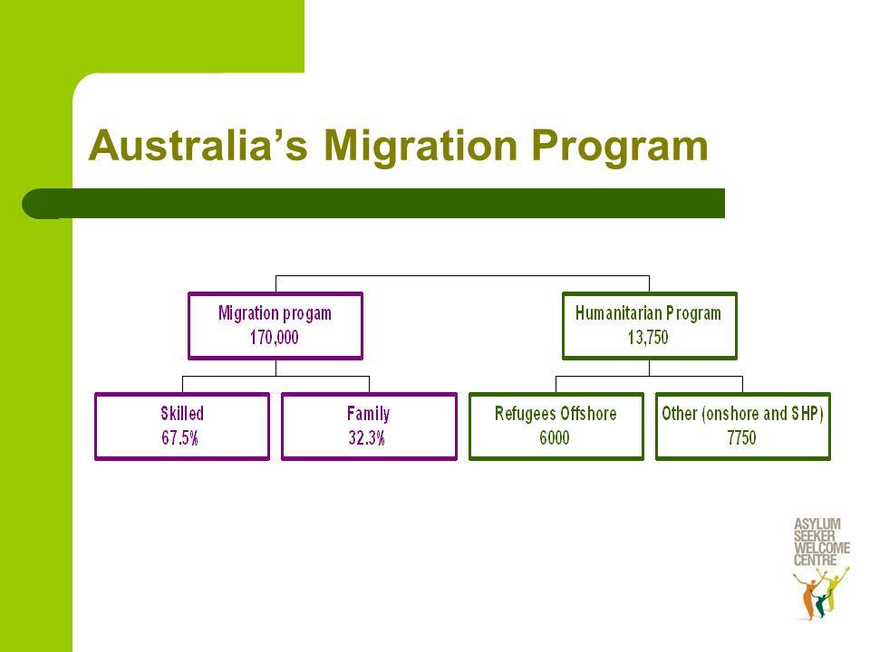 Australia's Migration Program