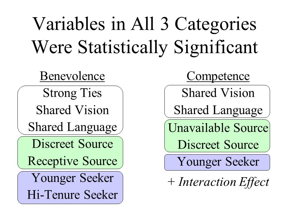 Competence Shared Vision Shared Language Unavailable Source Discreet Source Younger Seeker + Interaction Effect Variables in All 3 Categories Were Statistically Significant Benevolence Strong Ties Shared Vision Shared Language Discreet Source Receptive Source Younger Seeker Hi-Tenure Seeker