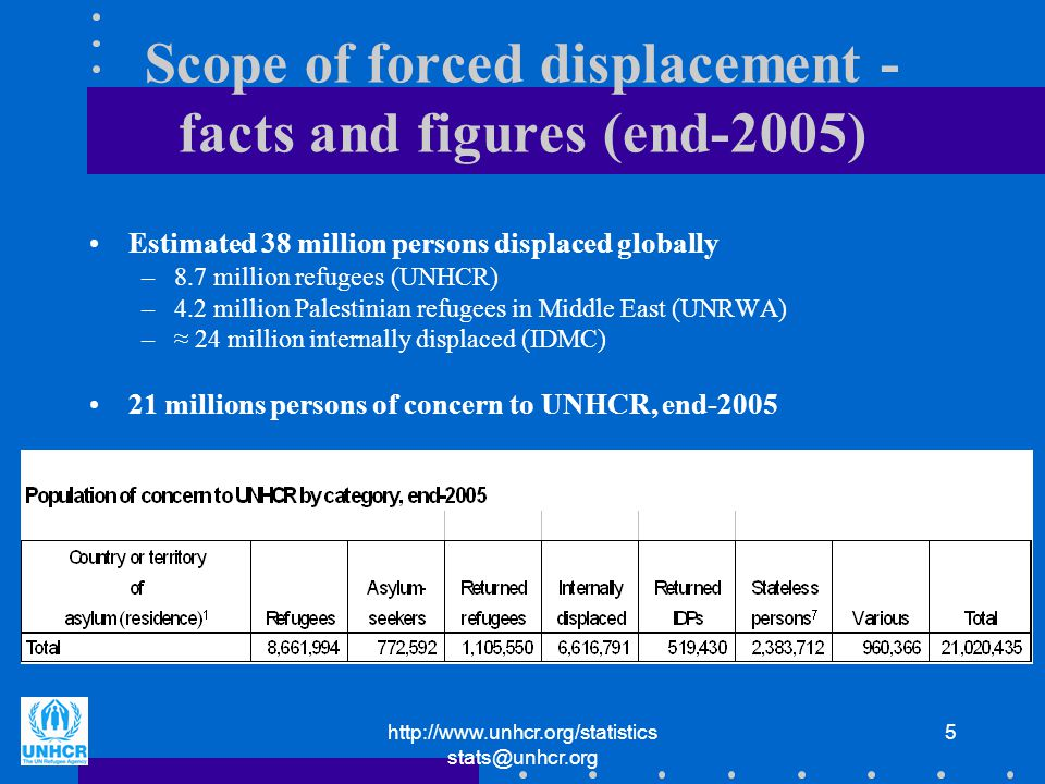 http://www.unhcr.org/statistics stats@unhcr.org 5 Scope of forced displacement - facts and figures (end-2005) Estimated 38 million persons displaced globally –8.7 million refugees (UNHCR) –4.2 million Palestinian refugees in Middle East (UNRWA) –≈ 24 million internally displaced (IDMC) 21 millions persons of concern to UNHCR, end-2005