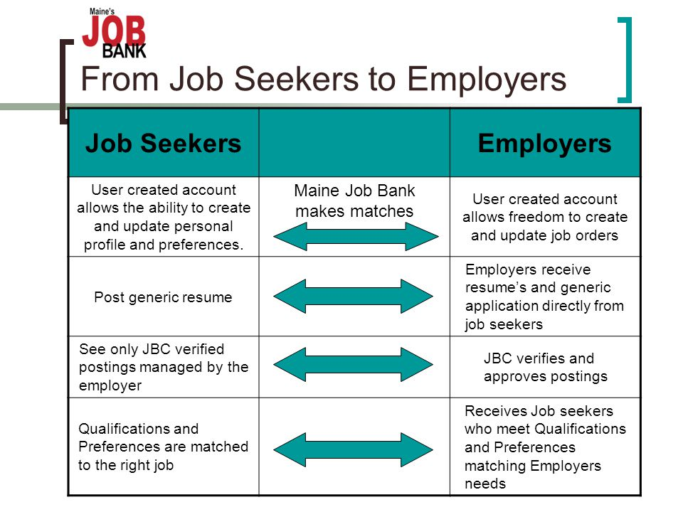 From Job Seekers to Employers Job SeekersEmployers User created account allows the ability to create and update personal profile and preferences.