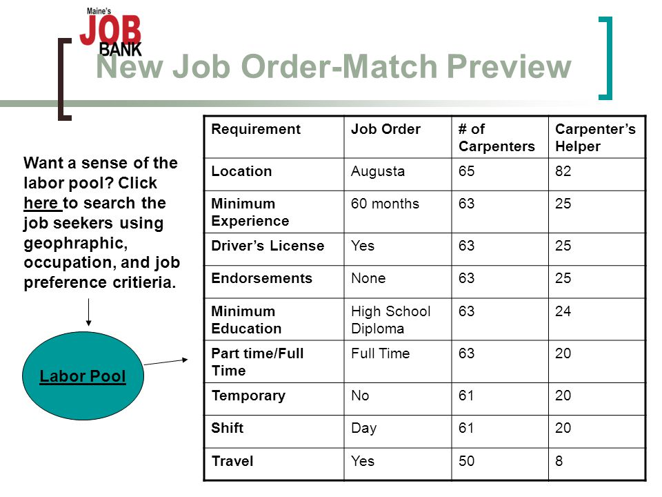 New Job Order-Match Preview RequirementJob Order# of Carpenters Carpenter's Helper LocationAugusta6582 Minimum Experience 60 months6325 Driver's LicenseYes6325 EndorsementsNone6325 Minimum Education High School Diploma 6324 Part time/Full Time Full Time6320 TemporaryNo6120 ShiftDay6120 TravelYes508 Labor Pool Want a sense of the labor pool.