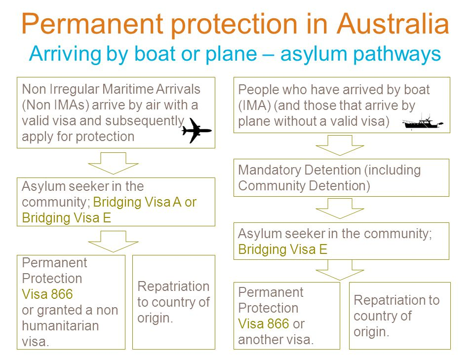 Permanent protection in Australia Arriving by boat or plane – asylum pathways Non Irregular Maritime Arrivals (Non IMAs) arrive by air with a valid visa and subsequently apply for protection People who have arrived by boat (IMA) (and those that arrive by plane without a valid visa) Asylum seeker in the community; Bridging Visa E Permanent Protection Visa 866 or another visa.