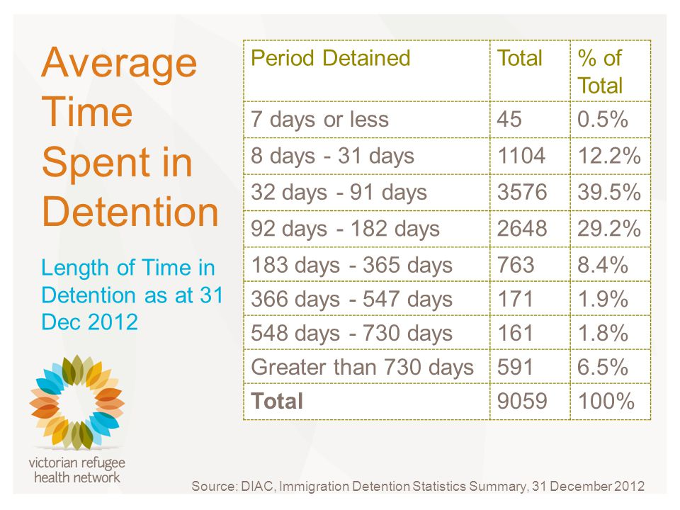 Average Time Spent in Detention Period DetainedTotal% of Total 7 days or less450.5% 8 days - 31 days110412.2% 32 days - 91 days357639.5% 92 days - 182 days264829.2% 183 days - 365 days7638.4% 366 days - 547 days1711.9% 548 days - 730 days1611.8% Greater than 730 days5916.5% Total9059100% Length of Time in Detention as at 31 Dec 2012 Source: DIAC, Immigration Detention Statistics Summary, 31 December 2012