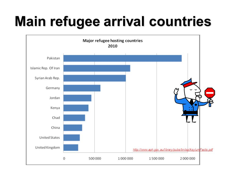 Main refugee arrival countries