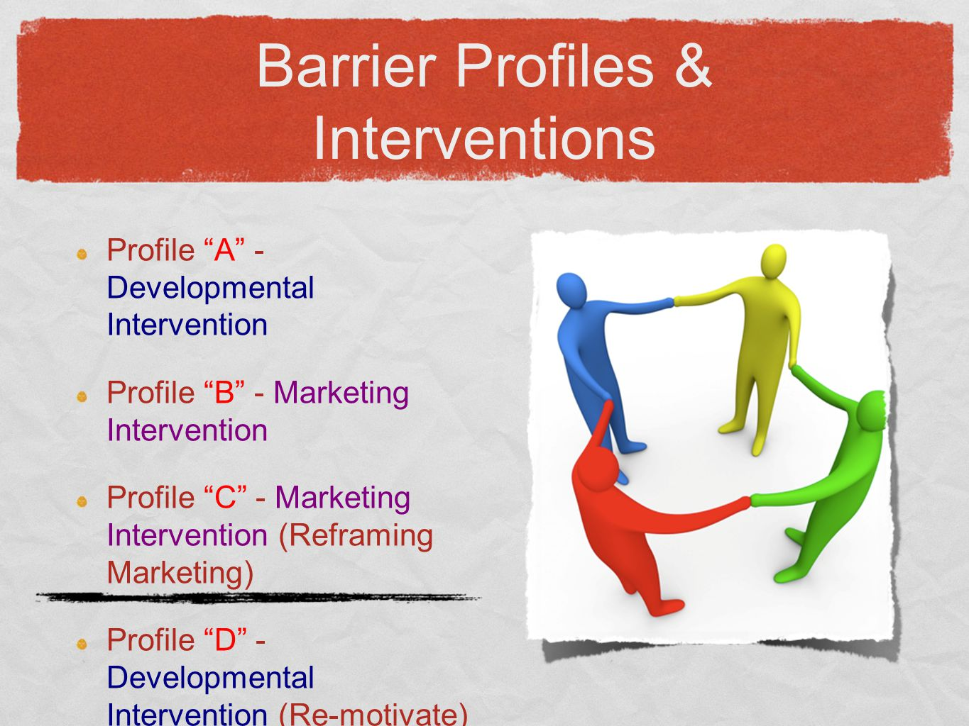 "Barrier Profiles & Interventions Profile ""A"" - Developmental Intervention Profile ""B"" - Marketing Intervention Profile ""C"" - Marketing Intervention (R"