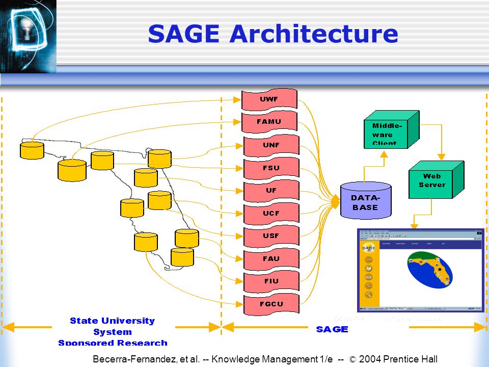 Becerra-Fernandez, et al. -- Knowledge Management 1/e -- © 2004 Prentice Hall SAGE Architecture