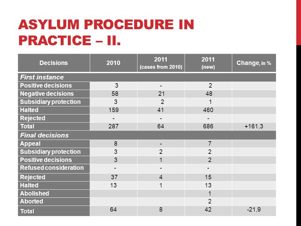 ASYLUM PROCEDURE IN PRACTICE – II.