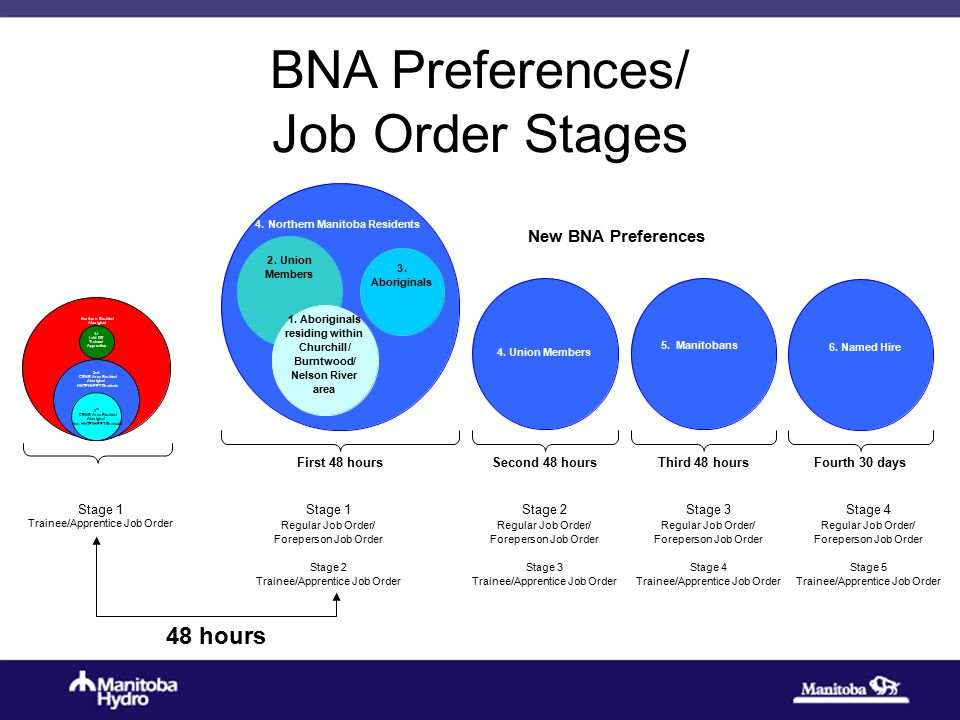 BNA Preferences/ Job Order Stages Stage 1 Regular Job Order/ Foreperson Job Order Stage 2 Trainee/Apprentice Job Order Stage 1 Trainee/Apprentice Job Order Northern Resident Aboriginal 2nd CBNR Area Resident Aboriginal HNTEI/HPPT Graduate 3 rd CBNR Area Resident Aboriginal Non HNTEI/HPPT Graduate 1st Laid Off Trainee/ Apprentice 4.Northern Manitoba Residents 2.Union Members 1.Aboriginals residing within Churchill/ Burntwood/ Nelson River area First48hours 4.Union Members Second48hours 5.