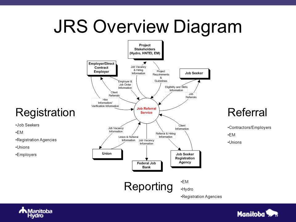 JRS Overview Diagram Referral Contractors/Employers EM Unions Registration Job Seekers EM Registration Agencies Unions Employers Reporting EM Hydro Registration Agencies