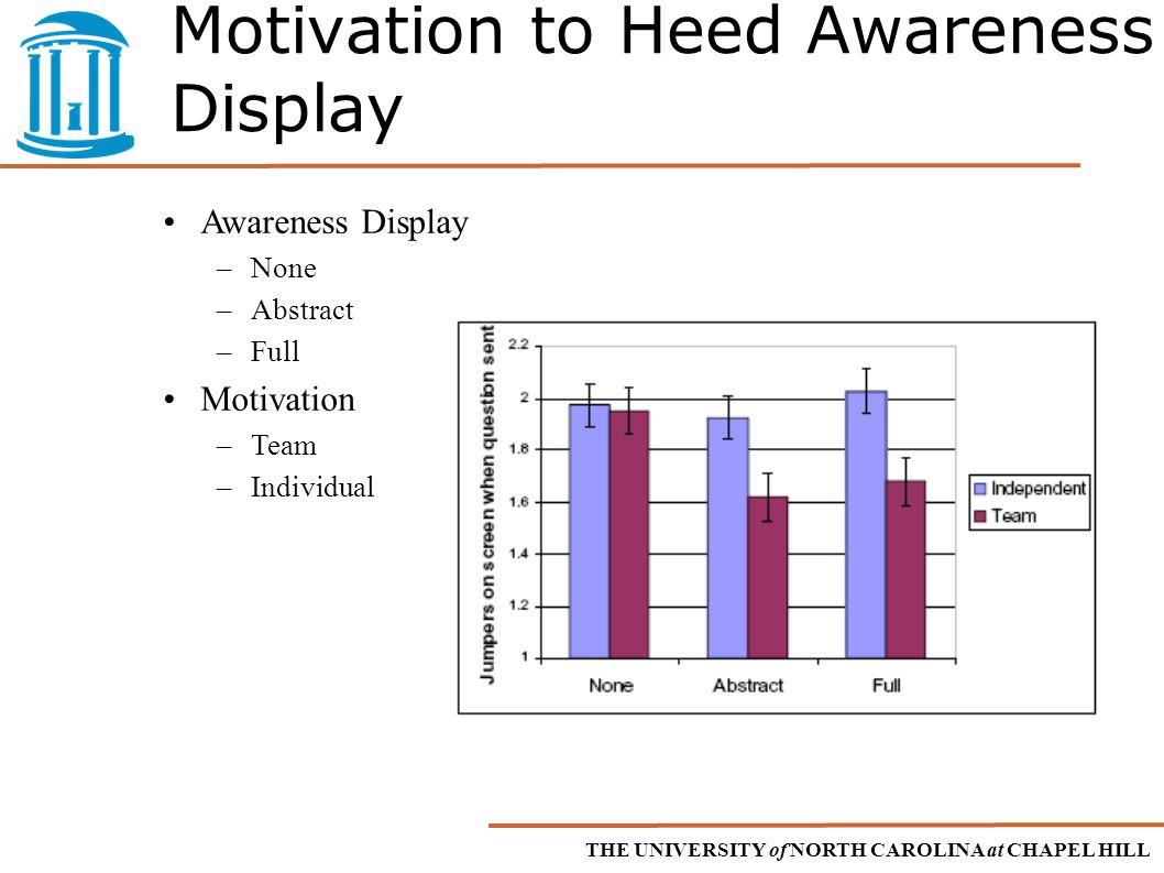 THE UNIVERSITY of NORTH CAROLINA at CHAPEL HILL Motivation to Heed Awareness Display Awareness Display –None –Abstract –Full Motivation –Team –Individual