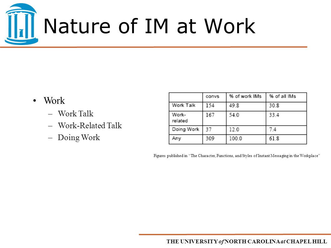 THE UNIVERSITY of NORTH CAROLINA at CHAPEL HILL Nature of IM at Work Work –Work Talk –Work-Related Talk –Doing Work Figures published in The Character, Functions, and Styles of Instant Messaging in the Workplace
