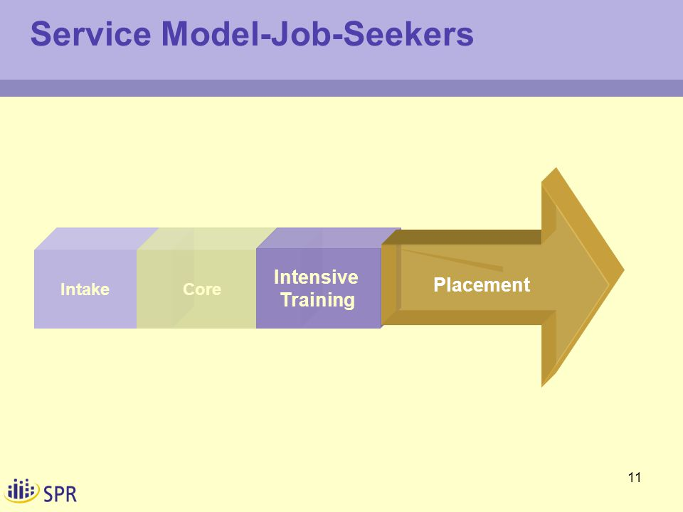 11 Intake Service Model-Job-Seekers Core Intensive Training Placement