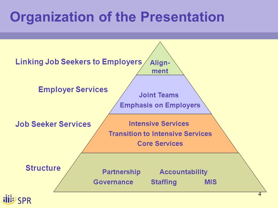 4 Organization of the Presentation Align- ment Joint Teams Emphasis on Employers Intensive Services Transition to Intensive Services Core Services Partnership Accountability Governance Staffing MIS Linking Job Seekers to Employers Employer Services Job Seeker Services Structure