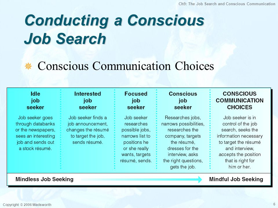 Ch9: The Job Search and Conscious Communication Copyright © 2006 Wadsworth 6 Conducting a Conscious Job Search  Conscious Communication Choices