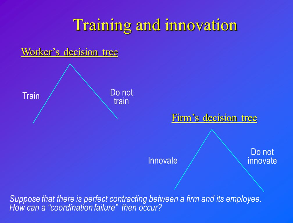Joint decisions are made by a single worker and his employer Period 1Period 2 Decisions over investment in innovation and training output is produced Separation with probability s Source: Acemoglu 1997.