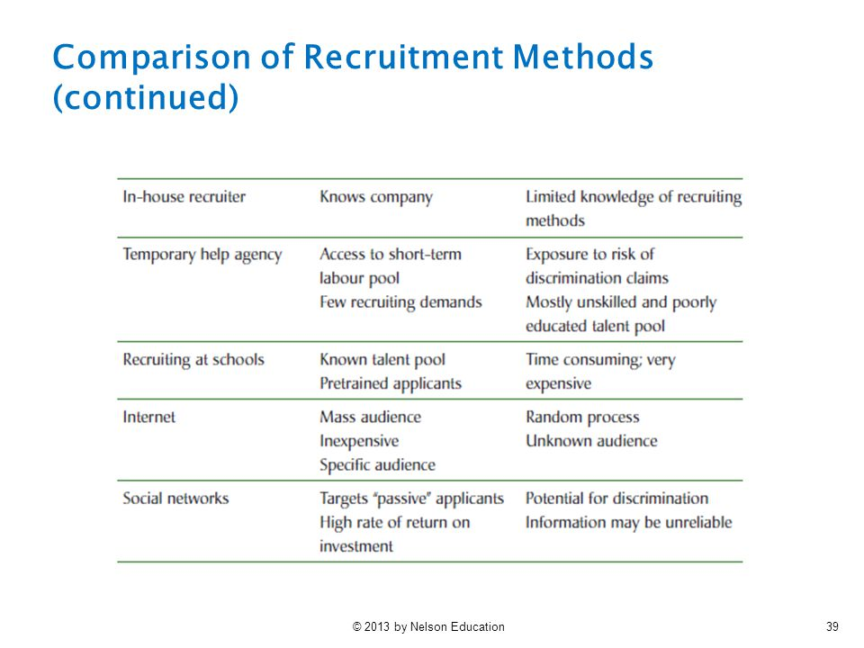 © 2013 by Nelson Education39 Comparison of Recruitment Methods (continued)