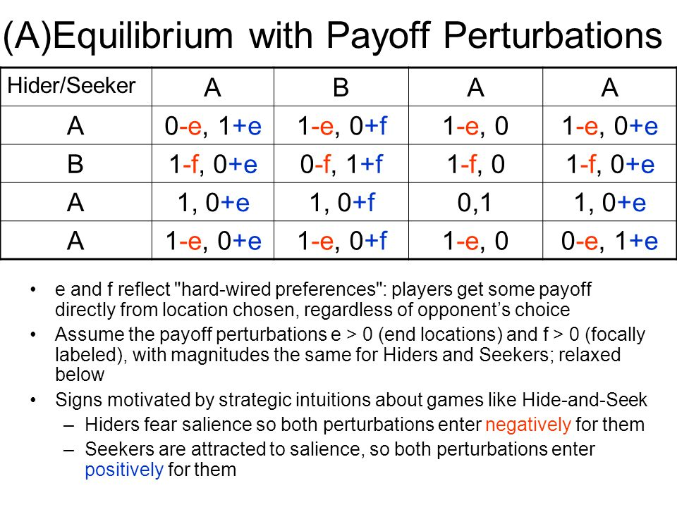 (A)Equilibrium with Payoff Perturbations e and f reflect hard-wired preferences : players get some payoff directly from location chosen, regardless of opponent's choice Assume the payoff perturbations e > 0 (end locations) and f > 0 (focally labeled), with magnitudes the same for Hiders and Seekers; relaxed below Signs motivated by strategic intuitions about games like Hide-and-Seek –Hiders fear salience so both perturbations enter negatively for them –Seekers are attracted to salience, so both perturbations enter positively for them Hider/Seeker ABAA A0-e, 1+e1-e, 0+f1-e, 01-e, 0+e B1-f, 0+e0-f, 1+f1-f, 01-f, 0+e A1, 0+e1, 0+f0,11, 0+e A1-e, 0+e1-e, 0+f1-e, 00-e, 1+e