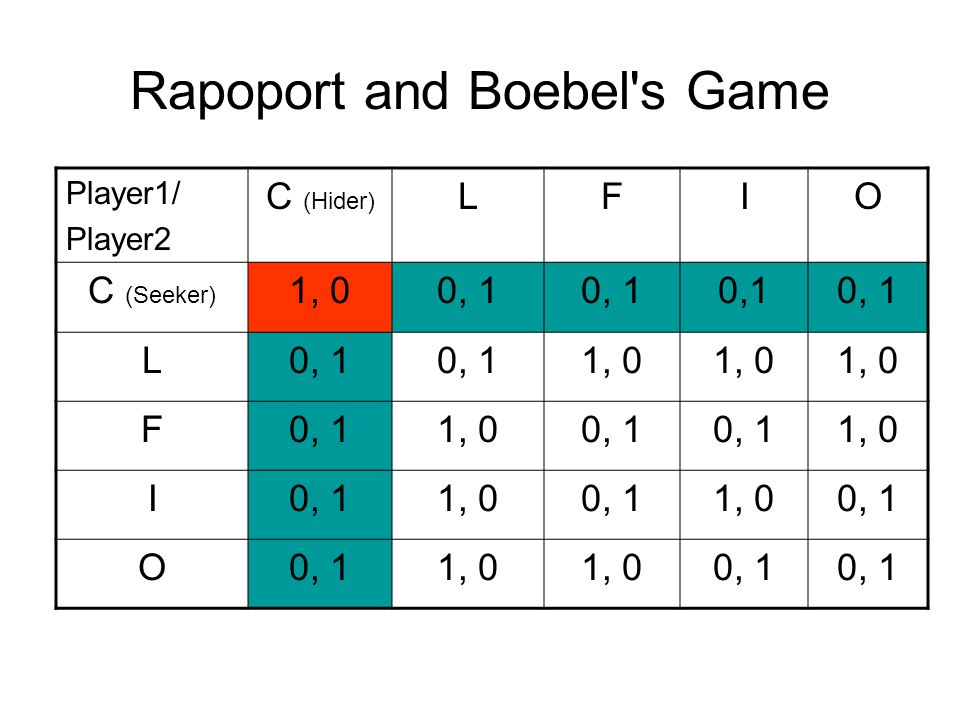 Rapoport and Boebel s Game Player1/ Player2 C (Hider) LFIO C (Seeker) 1, 00, 1 L 1, 0 F0, 11, 00, 1 1, 0 I0, 11, 00, 11, 00, 1 O 1, 0 0, 1