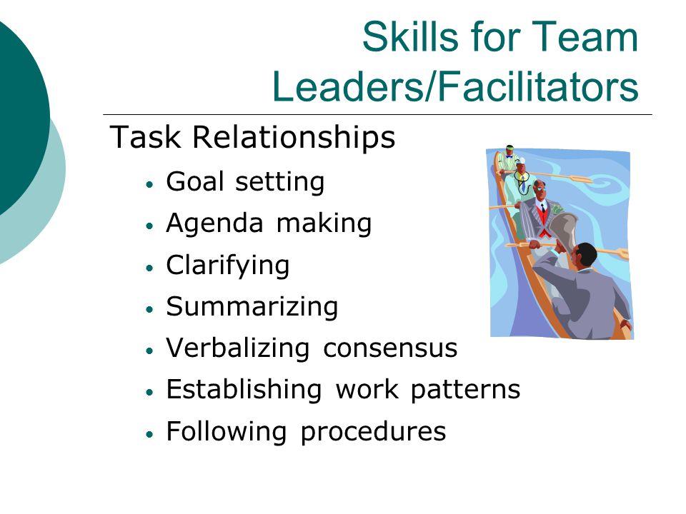 Skills for Team Leaders/Facilitators Task Relationships Goal setting Agenda making Clarifying Summarizing Verbalizing consensus Establishing work patt