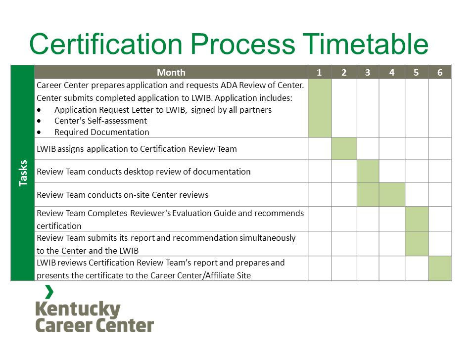 Certification Process Timetable Tasks Month123456 Career Center prepares application and requests ADA Review of Center.