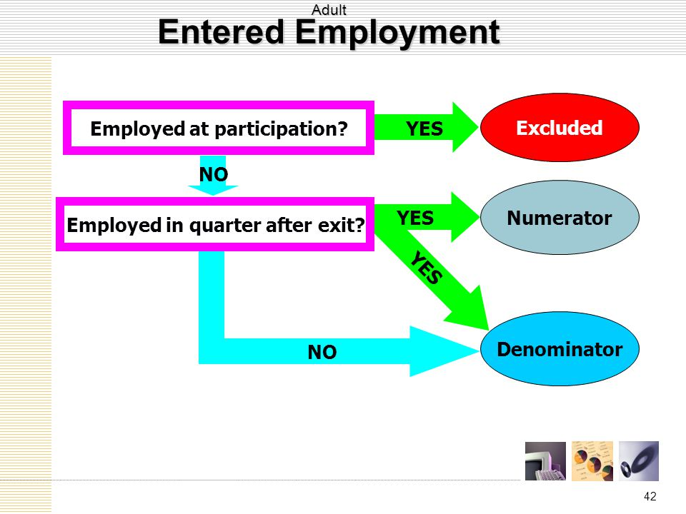 42 YES Numerator Denominator Excluded YES Employed in quarter after exit.