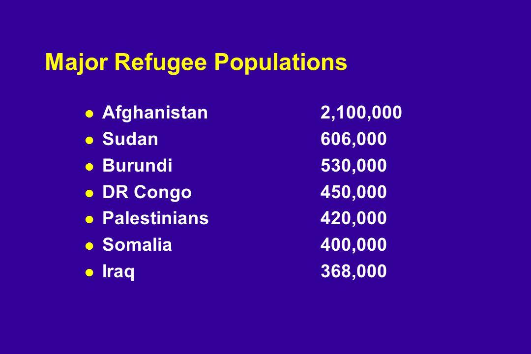 Major Refugee Populations l Afghanistan 2,100,000 l Sudan606,000 l Burundi530,000 l DR Congo450,000 l Palestinians420,000 l Somalia400,000 l Iraq368,000