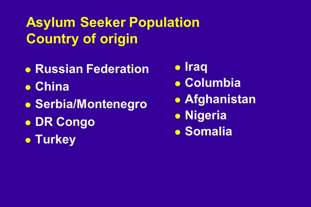 Asylum Seeker Population Country of origin l Russian Federation l China l Serbia/Montenegro l DR Congo l Turkey l Iraq l Columbia l Afghanistan l Nigeria l Somalia