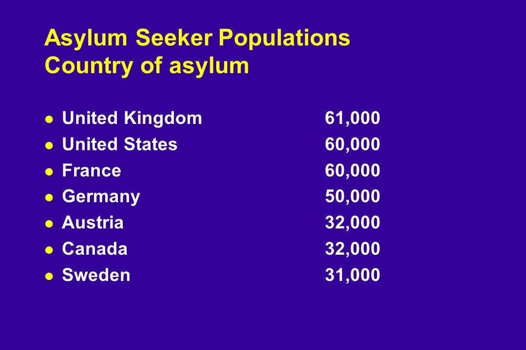 Asylum Seeker Populations Country of asylum l United Kingdom61,000 l United States60,000 l France60,000 l Germany50,000 l Austria32,000 l Canada32,000 l Sweden31,000