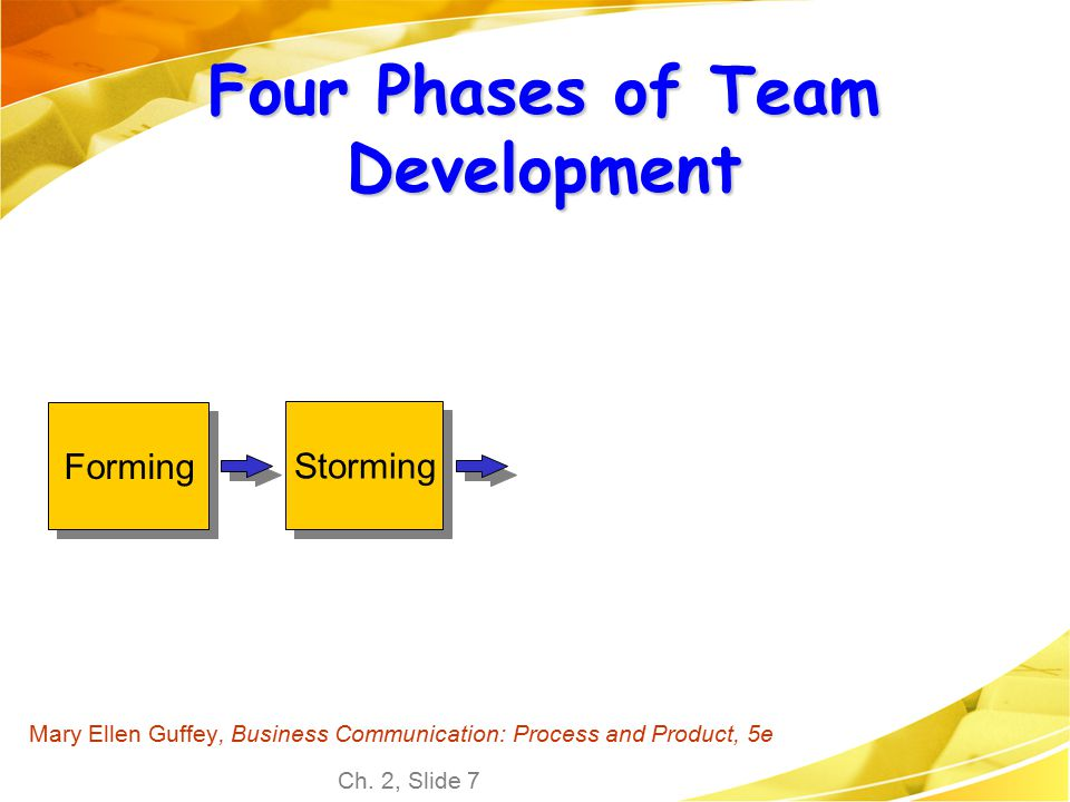 Ch. 2, Slide 7 Mary Ellen Guffey, Business Communication: Process and Product, 5e Four Phases of Team Development Forming Storming