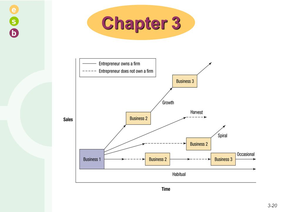 e s b Chapter 3 3-20