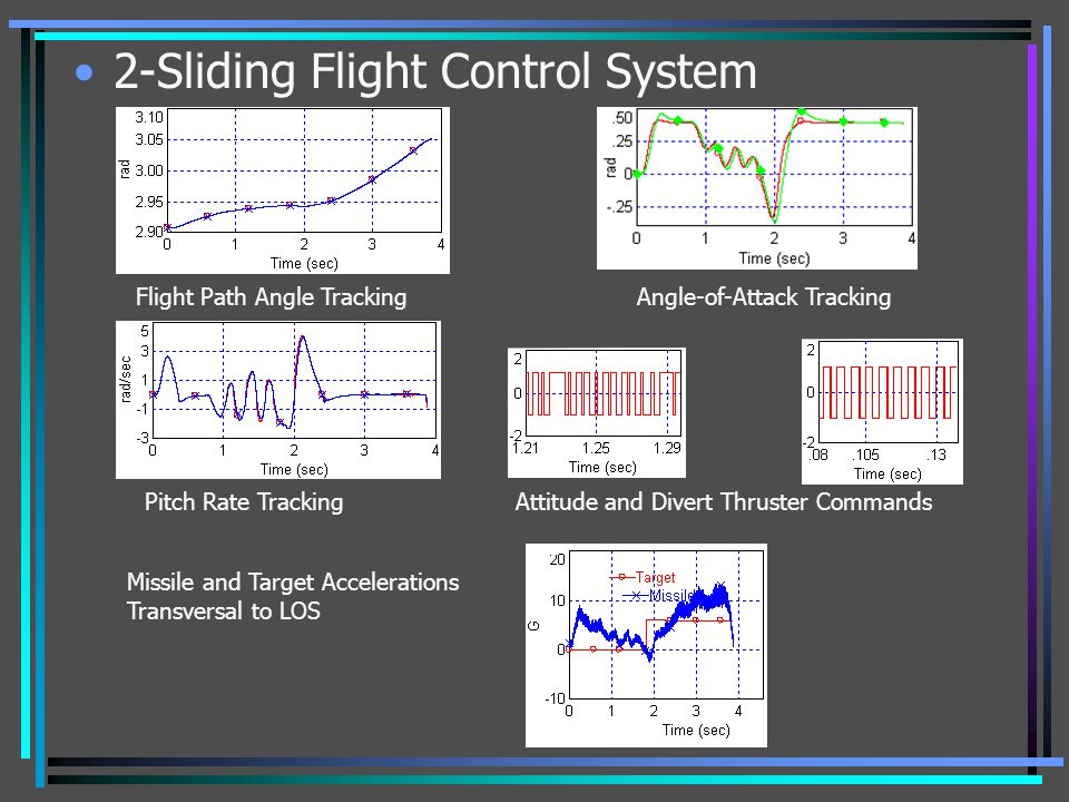 2-Sliding Flight Control System Flight Path Angle Tracking Angle-of-Attack Tracking Pitch Rate Tracking Attitude and Divert Thruster Commands Missile