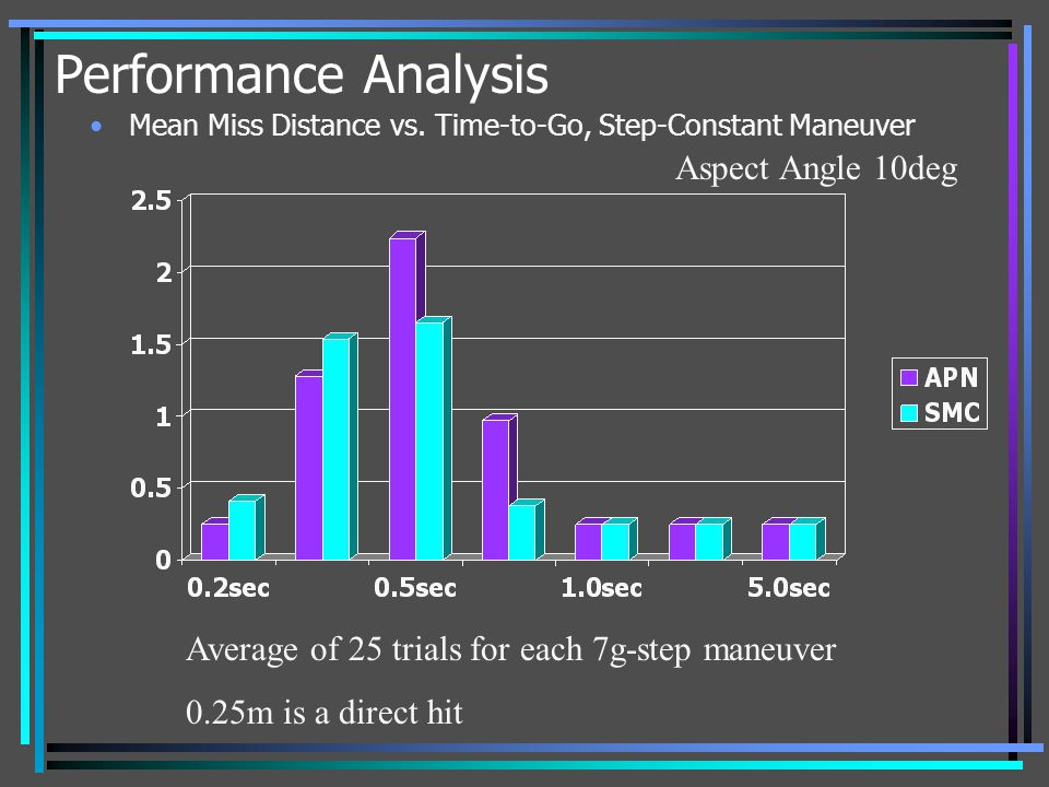 Performance Analysis Mean Miss Distance vs. Time-to-Go, Step-Constant Maneuver Average of 25 trials for each 7g-step maneuver 0.25m is a direct hit As