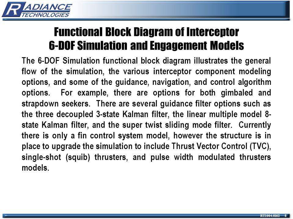 RT1004.0162 109 Block Diagram for Objective Non-Linear Autopilot A Functional Block diagram of the Non-linear Autopilot configuration (NLAP).