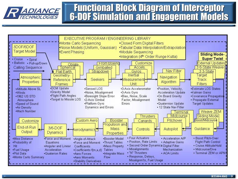 RT1004.0162 110 Block Diagram for Objective Non- Linear Autopilot