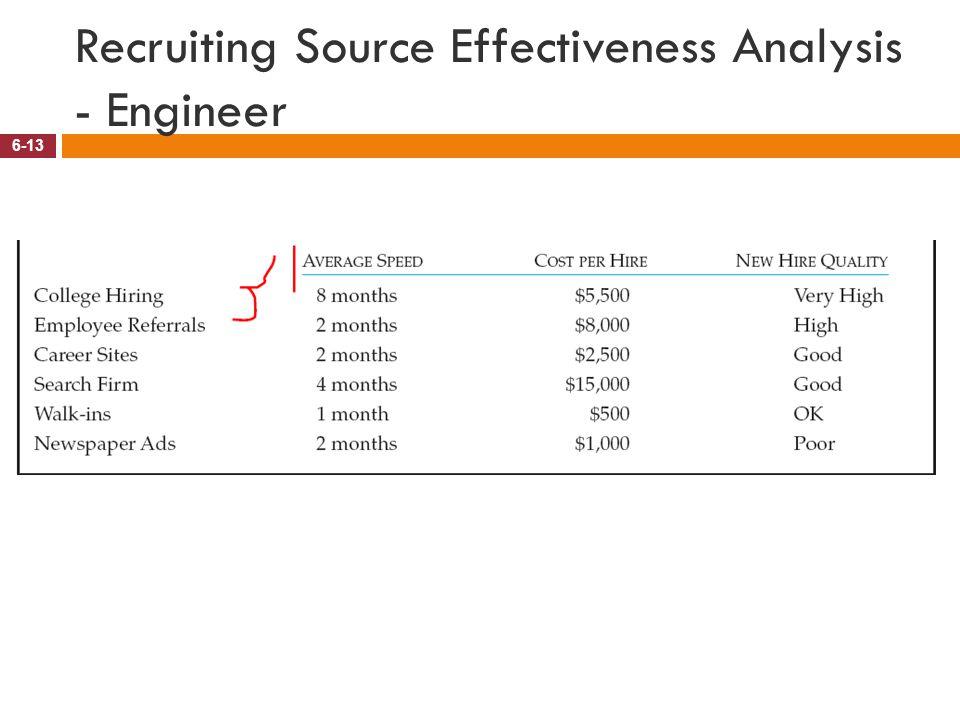 Recruiting Source Effectiveness Analysis - Engineer 6-13