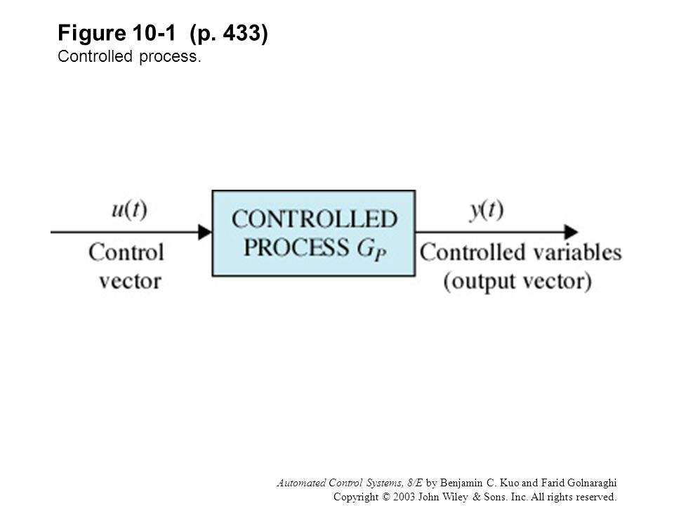 Automated Control Systems, 8/E by Benjamin C. Kuo and Farid Golnaraghi Copyright © 2003 John Wiley & Sons. Inc. All rights reserved. Figure 10-1 (p. 4