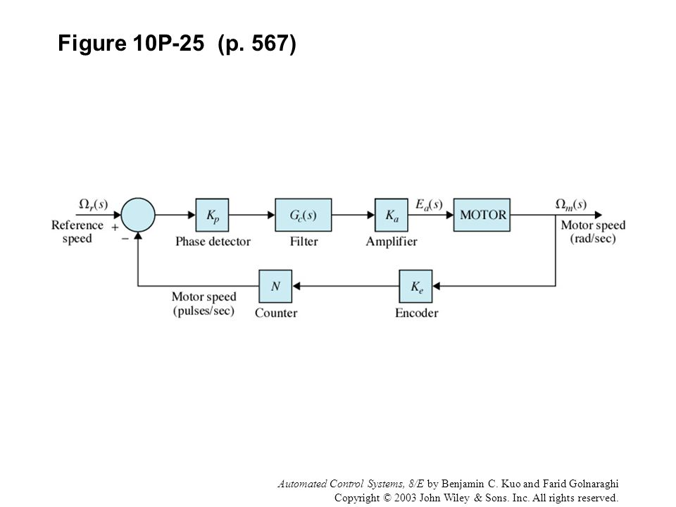 Automated Control Systems, 8/E by Benjamin C. Kuo and Farid Golnaraghi Copyright © 2003 John Wiley & Sons. Inc. All rights reserved. Figure 10P-25 (p.