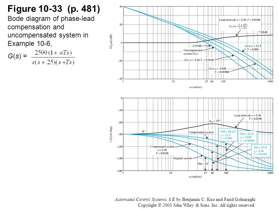 Automated Control Systems, 8/E by Benjamin C. Kuo and Farid Golnaraghi Copyright © 2003 John Wiley & Sons. Inc. All rights reserved. Figure 10-33 (p.