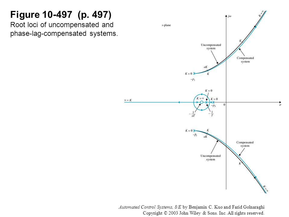 Automated Control Systems, 8/E by Benjamin C. Kuo and Farid Golnaraghi Copyright © 2003 John Wiley & Sons. Inc. All rights reserved. Figure 10-497 (p.