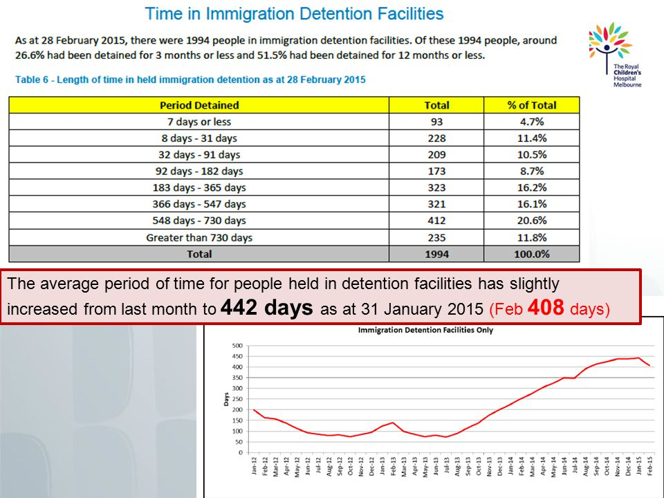 Practically speaking - AS Releases held detention 1182 people Dec – Feb Mostly onto BVE (12m) Processing due to start mid year Rapid assessment process – 'one shot' Likely to take 3 years Limited legal access TPV SHEV 5 yrs – regional or TPV – 3 yrs All AS Medicare expired 31/12/14 Ambulance access uncertain