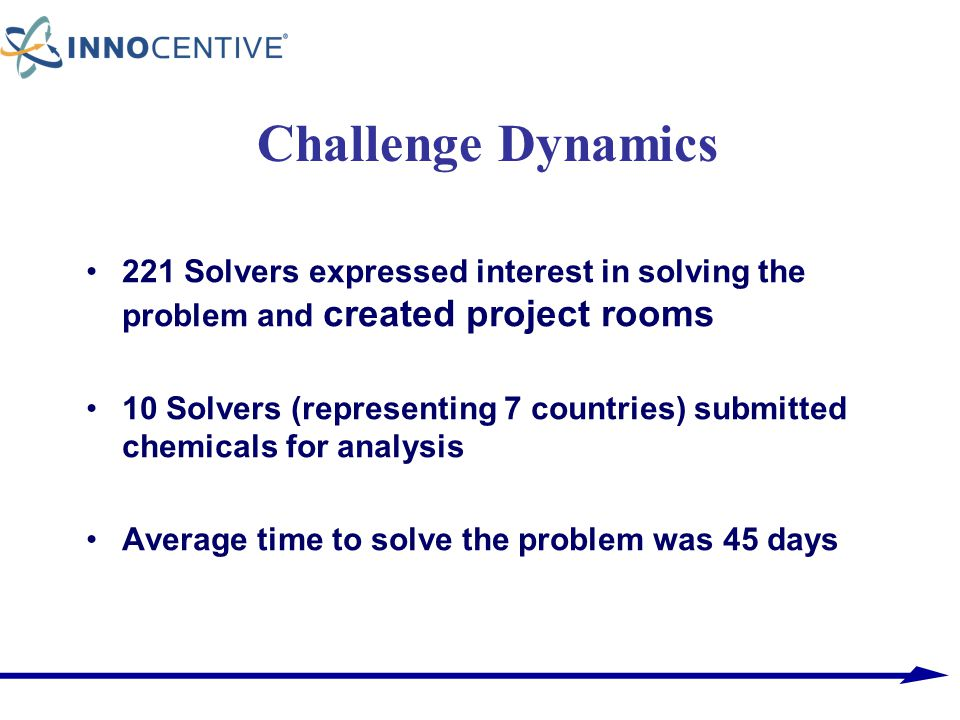 Challenge Dynamics 221 Solvers expressed interest in solving the problem and created project rooms 10 Solvers (representing 7 countries) submitted che