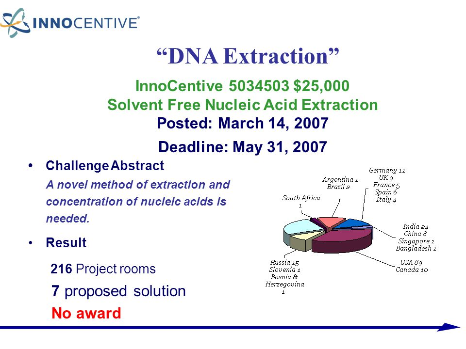 InnoCentive 5034503 $25,000 Solvent Free Nucleic Acid Extraction Posted: March 14, 2007 Deadline: May 31, 2007 Challenge Abstract A novel method of ex